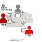 東大CoREFと富士通ら4者、発話とメモの即時デジタル化実証実験を開始 画像