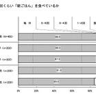 東京近郊の小中学生、6割以上が食の安全に関心あり 画像
