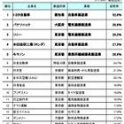 上位に製造業ずらり「世界に誇れる日本企業」気になる1位は? 画像