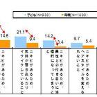 ニキビに悩む中高生52.2%、病院での治療経験があるのは21.6% 画像
