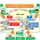内田洋行、未来の学習空間でクラウド活用校務&授業をデモ 画像