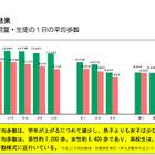 児童・生徒の平均歩数は1日1万歩で推定値を大きく下回る…東京都 画像