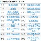 京都水族館・海遊館・シーパラがTop3…水族館検索ランキング 画像