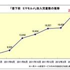 加入者2万人超、通学状況をメールする阪神あんしんサービス 画像