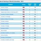 世界大学ランキング、ハーバード大が10年連続1位…東大は20位に上がる 画像