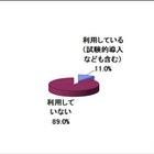 小中高大におけるタブレット利用度は11%、1万円未満なら6割以上が導入検討 画像