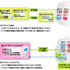 青少年ユーザー向けブラウザアプリ「安心アクセス for Android」、auが発表 画像