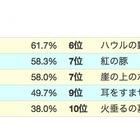 ジブリ映画人気ランキング「となりのトトロ」が第1位…ゲイン調べ 画像
