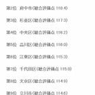 東京で住みやすさNo.1は「武蔵野市」…子育て・教育など35項目で評価 画像