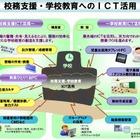 大阪市、学校教育ICT活用推進…2015年度に全市立小中学校へ展開 画像