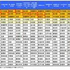 教育水準は文京区、公立校の質は千代田区…東京子育てランキング 画像