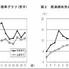 福島で肥満の子ども増加、原発事故による運動不足影響か…文科省調査 画像