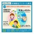 風邪の予防にもっとも効果があるのは「手洗い」…医師アンケート 画像