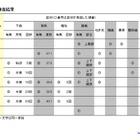長野県で複数ウイルスによる集団感染が発生 画像