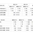【高校受験2013】神奈川県公立高校、全日制転・編入学試験を3/19に実施 画像