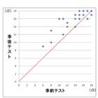豊田大谷高校、デジタル学習で成績が1割向上…教師の負担軽減も 画像