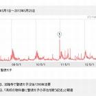 毎年5月に「聖徳太子」の検索数が上昇…ヤフー調べ 画像