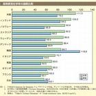 女性の高等教育在学率は56%、他の先進国より低水準…男女共同参画白書2013 画像