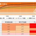 夏場の車内温度変化をJAFが検証、短時間で熱中症の危険 画像