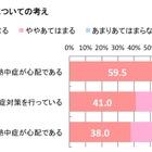母親が求める熱中症対策、冷房設置率は関東と関西で30%の開き 画像