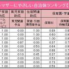 シングルマザーにやさしい自治体ランキング、都内トップは武蔵野市 画像