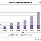 教育ICTの国内市場、タブレット端末のけん引で2020年には15.5倍・1,160億円に拡大へ 画像