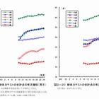 体力テスト、昭和60年頃と比べ依然低い水準 画像