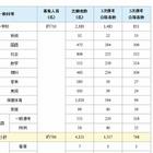 千葉県公立学校教員採用2014、合格者数の最終結果を発表 画像