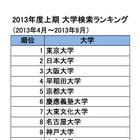 2013年度上期 大学検索ランキング、Top10に国立・私立各5校 画像