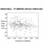 長時間のテレビ視聴が子どもの脳発達に悪影響、東北大が解明 画像