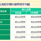 【高校受験2014】私立高校3年間で約245万円…市進受験情報ナビ 画像
