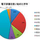 【中学合格からの学習】中学生向け電子辞書の機能比較と選び方のポイント 画像
