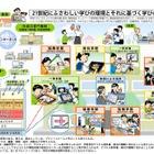 文科省、「教育の情報化ビジョン」を公表 画像
