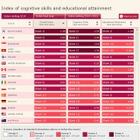 教育水準ランキング、日本は世界2位…4位までアジアが独占 画像