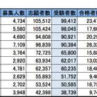 首都圏・私立大学人気ランキング2014…受験者数・合格倍率・辞退率 画像