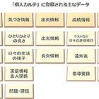 内田洋行、校務支援システムに個人カルテ機能を搭載…9年間の成長を記録 画像