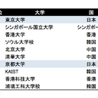 THEアジア大学ランキング、東大は2年連続1位…Top100の国内大学数は減少 画像