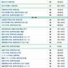 【中学受験2015】浜学園 関西上位校<2014年結果>偏差値 画像