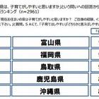 子育てがしやすい都道府県ランキング…富山、福岡、鳥取がトップ3 画像