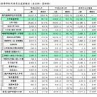 大学進学率微増、就職4年連続増…埼玉県進路調査 画像