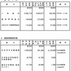 ICTを活用した学びの推進に4億円増…文科省概算要求 画像