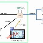 エルモ社、画像伝送機能付き無線LANアクセスポイントを10/14発売 画像