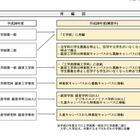 東京理科大が平成28年から工学部・工学研究科・経営学部を再編 画像