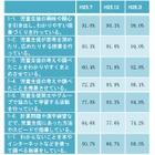 大阪市、学校教育ICT活用事業「中間報告」発表 画像