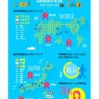 卒業旅行の予算は10万円以下、国内では沖縄が人気…JTB調査 画像