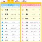 2014年赤ちゃん名前ランキング1位は「大翔」「葵」 画像