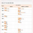 【大学受験2015】代ゼミ、学部・学科別入試難易ランキング11/25更新 画像