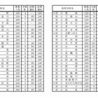【高校受験2015】大阪府立高の募集人員を公表 画像