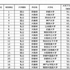 大学ブランド力ランキング2014-15、近畿では京大が28項目で1位 画像