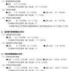 【全国学力テスト】5県・114市町村の教委で学校別結果を公表 画像